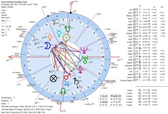 Aires-Colombia-Foundation-Geocentric-Astrology-Chart