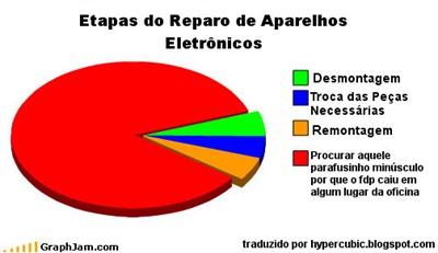 eletrônica