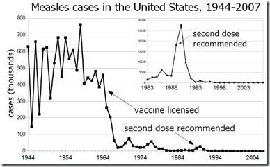Sowell: Measles, Vaccines and Autism