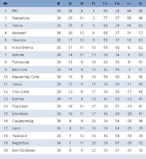 Кубок Английской Лиги По Футболу 2016-2018 Турнирная Таблица