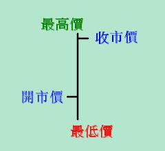 OHLC Stock Chart