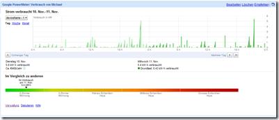 Google PowerMeter - mein eigener Zähler