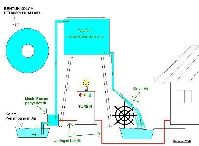 Listrik Tenaga Air