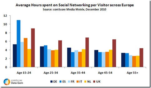average_hours_spent_on_social_networking_per_visitor_across_europe
