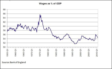 11 03 01 Wages