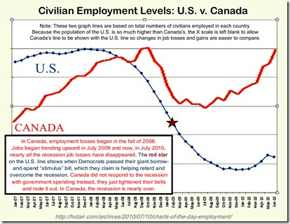recession-recovery-graphs-us-vs-canada