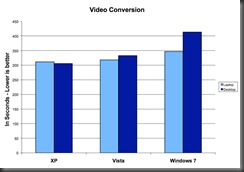 XP_Vista_7_Video_Conversion