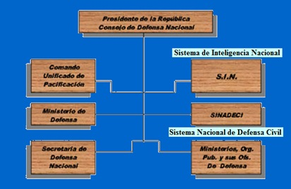 sistema defensa nacional