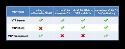 VTP Mode
