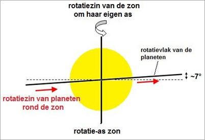 rotatie1