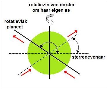 rotatie2