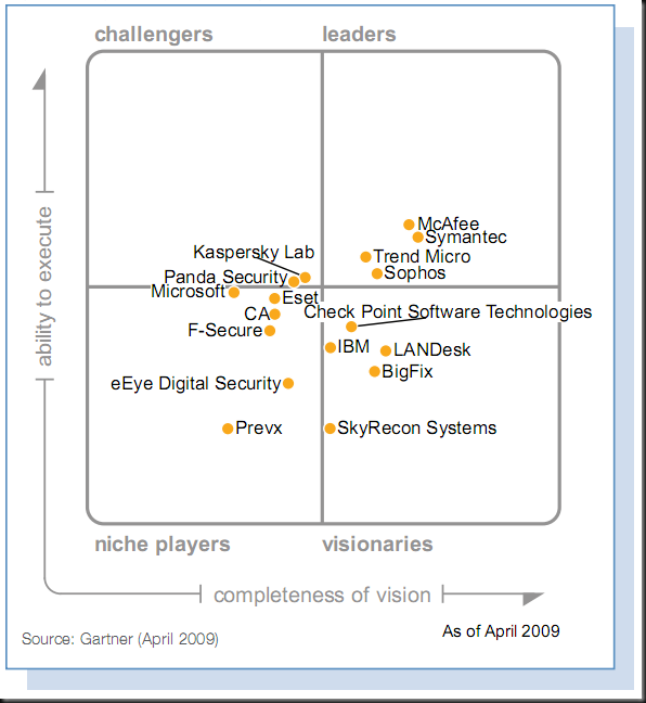 Gartner MQ - Endpoint Protection Platform