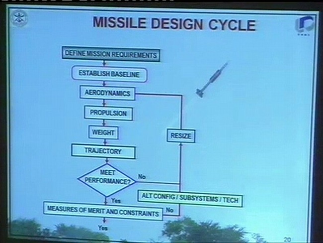 Flow-chart giving an overview of the overall path followed to develop a contemporary Guided Missile