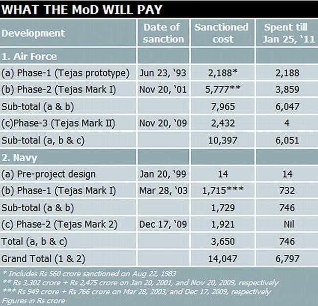 Light Combat Aircraft (LCA) program cost breakdown