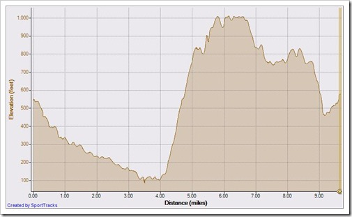 My Activities aliso wood cyns 10-8-2010, Elevation - Distance