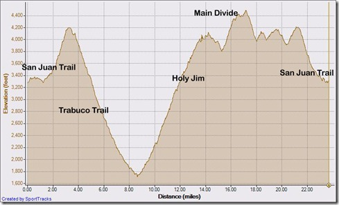 My Activities Saddleback Marathon 11-6-2010, Elevation - Distance