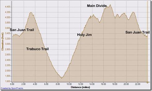 My Activities Saddleback Marathon 11-6-2010, Elevation - Distance
