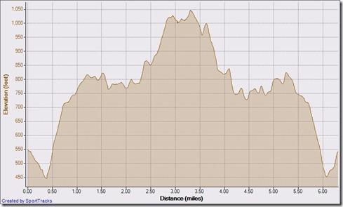 My Activities nov 24 out and back to top aliso woods 11-24-2010, Elevation - Distance