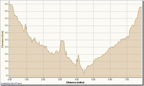 My Activities aliso wood cyns 1-28-2011, Elevation - Distance