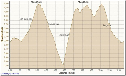 My Activities Big Baz 21k 2-19-2011, Elevation - Distance