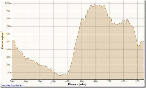 Timed Loop 2 23 11, Elevation - Distance