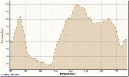 5 Oak Grove 3-13-2011, Elevation - Distance