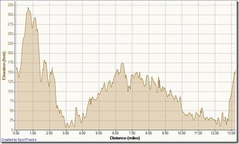 Palm Sunday Run 4-17-2011, Elevation - Distance