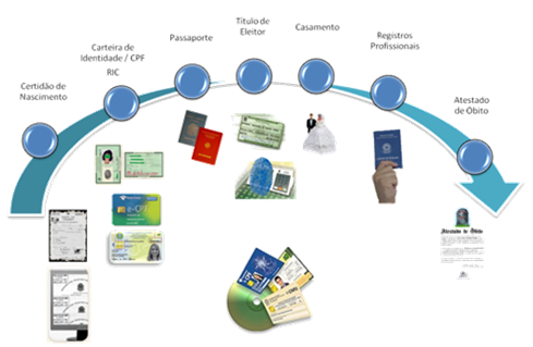 Ciclo de Vida - Cidadania Digital