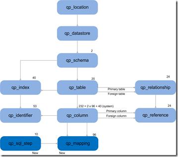 Quipu Meta model na genereren stagingtabellen