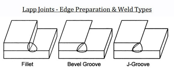 Lapp Joints - Edge Preparation & Weld Types