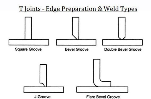 T Joints - Edge Preparation & Weld Types