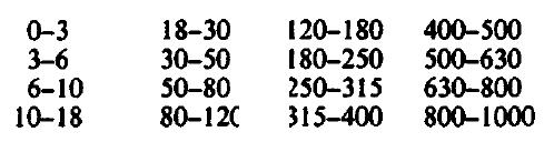 Size Ranges