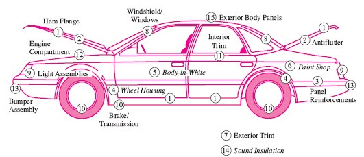 A Cars 15 Locations Where Adhesives and Sealants Can Be Used