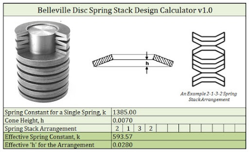 Disc Spring DIN 2093, Disc Springs, Manufacturers, Suppliers, Mumbai