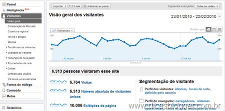 Google Analytics - Visitantes