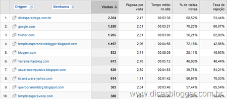 Google Analytics - links de outros sites