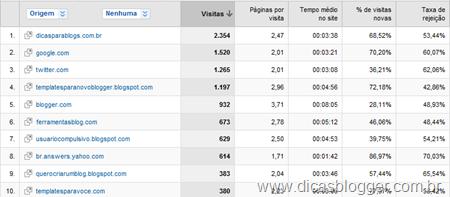Google Analytics - links de outros sites