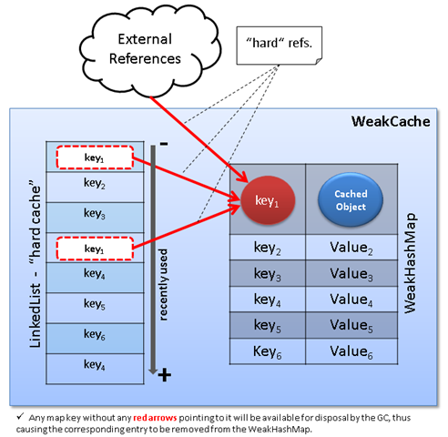 WeakCache Diagram