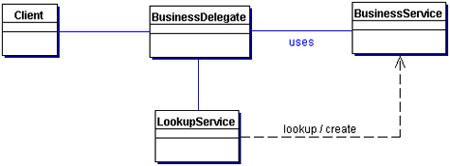Delegator Pattern