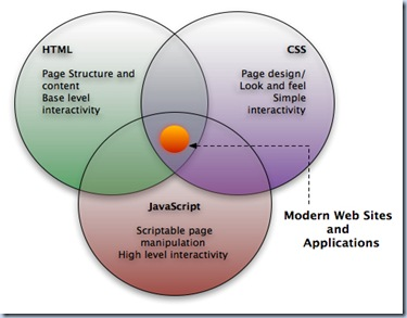 css_html_javascript