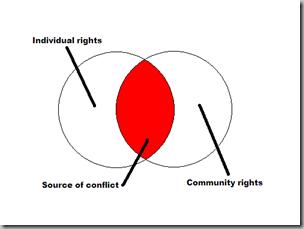 Venn conflict