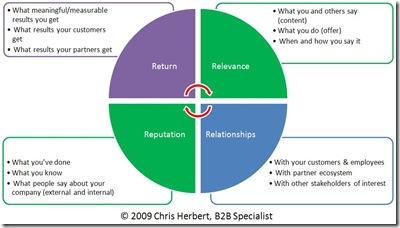B2B Marketing MIx, 4Rs, March2009