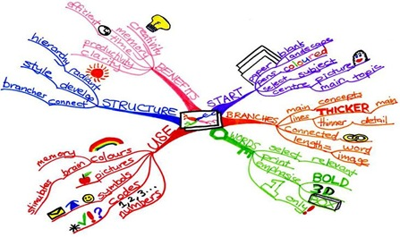 Main_Mind_Map