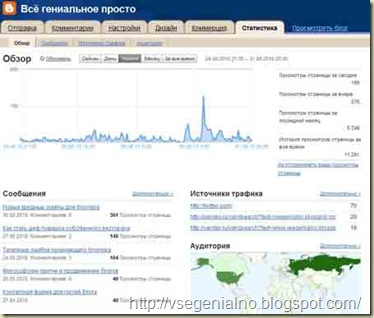 Сервис статистики в вашем блоге - обзор