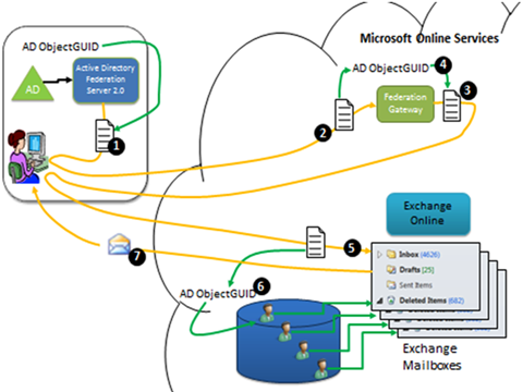 Office 365 Architecture Diagram Diagram 6 Office 365