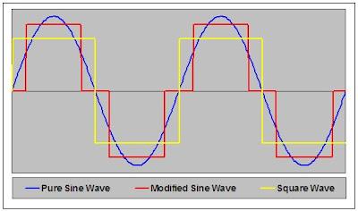 hình ảnh về vài dạng sóng đầu ra