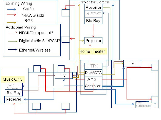 whole house AV whole house a v wiring check avs forum home theater Pioneer Car Stereo Wiring Diagram at gsmx.co
