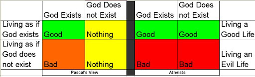 a definition of pascals wager and its significance In addition, pascal's wager does not prove the existence of g-d, but the logic in   quite get the point and meaning of your comment, could you try again  the  atheist's wager is not valid as it does not define good and evil.
