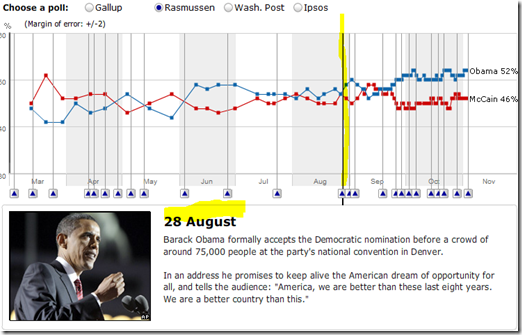BBC Election Summary