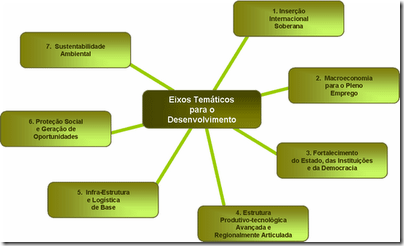 eixos_tematicos2